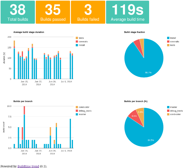 Graphs generated with Keen.io API